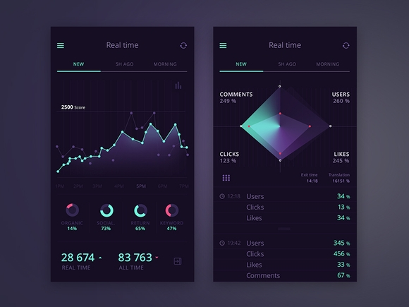 UI Haus mobile graph kit